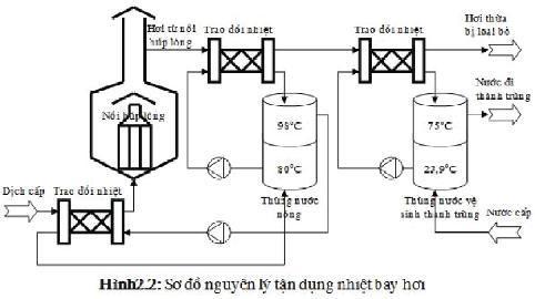 Nghiên cứu giải pháp tiết kiệm năng lượng hệ thống lạnh và ứng dụng trong Nhà máy Bia 3