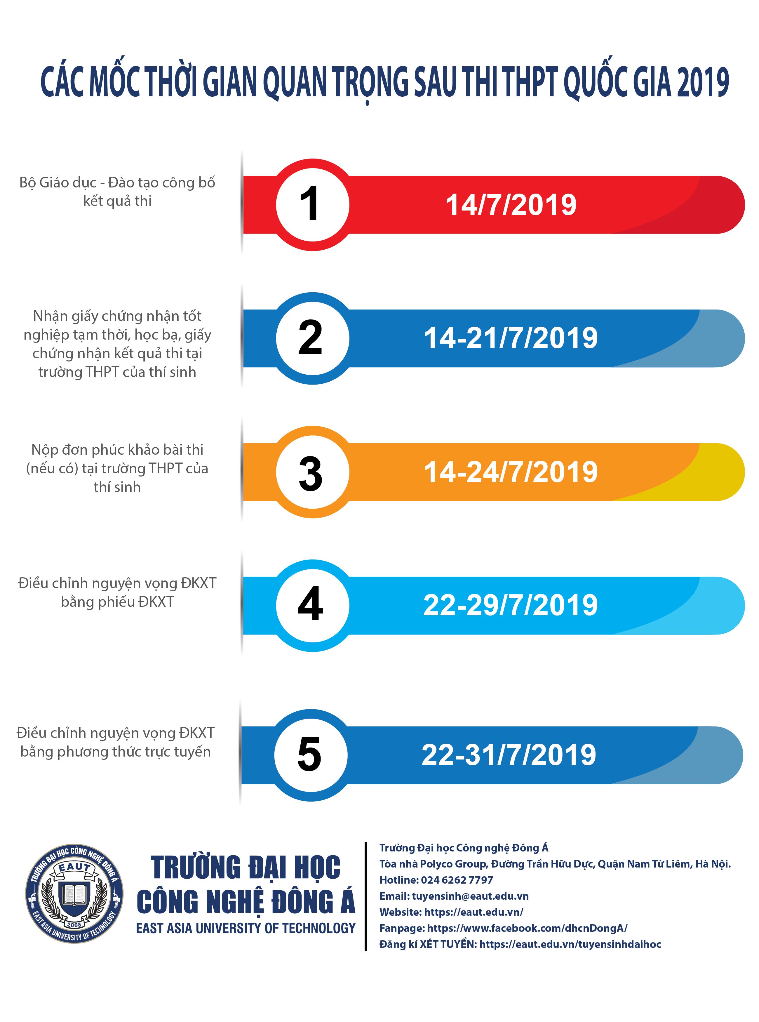 Các mốc thời gian quan trọng sau thi THPT Quốc gia 2019