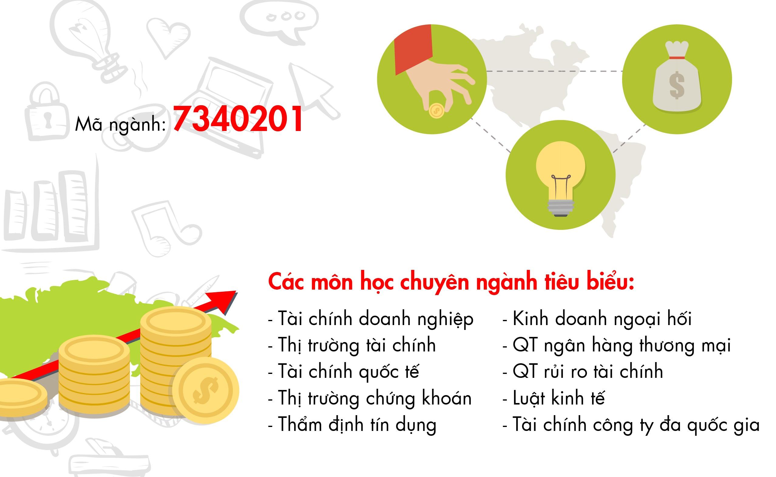 Infographic TAI CHINH NGAN HANG