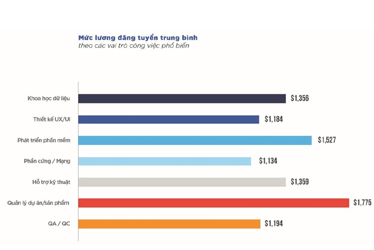 Mức lương đăng tuyển trung bình theo các vai trò công việc phổ biến trong ngành Công nghệ thông tin